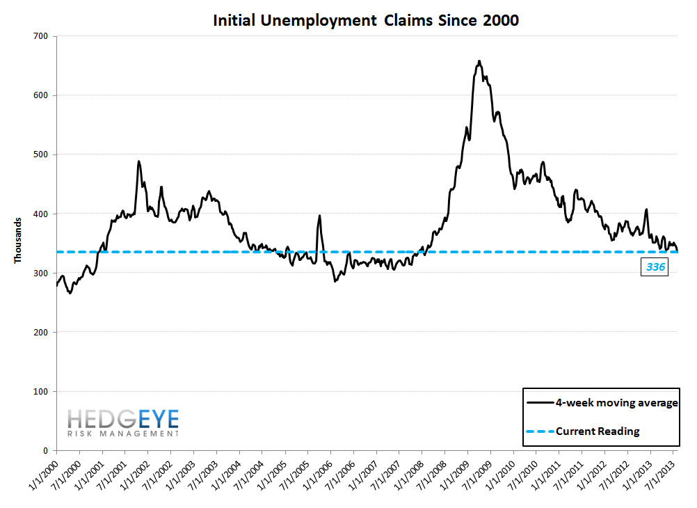 INITIAL CLAIMS: THE ELUSIVE 2-HANDLE LOOKS LIKE A RISING PROBABILITY - 10