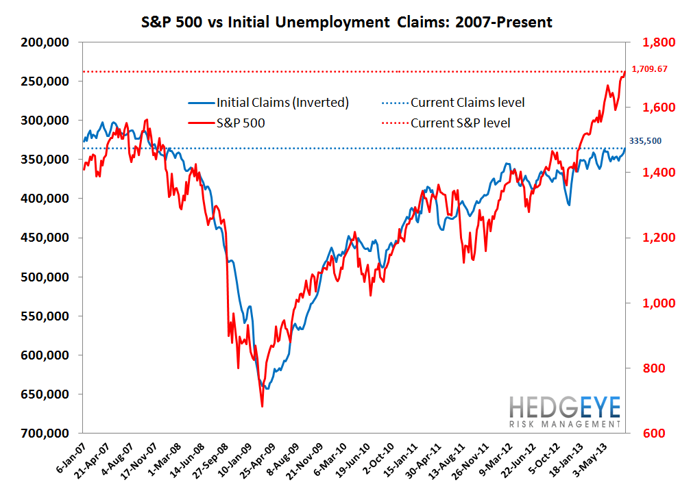 INITIAL CLAIMS: THE ELUSIVE 2-HANDLE LOOKS LIKE A RISING PROBABILITY - 7