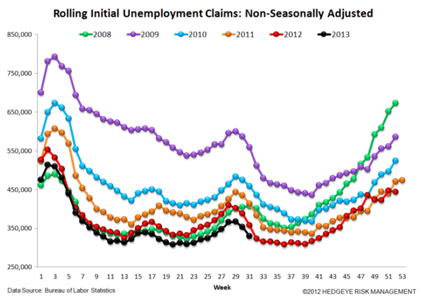 INITIAL CLAIMS: COMING UP ROSES - js1