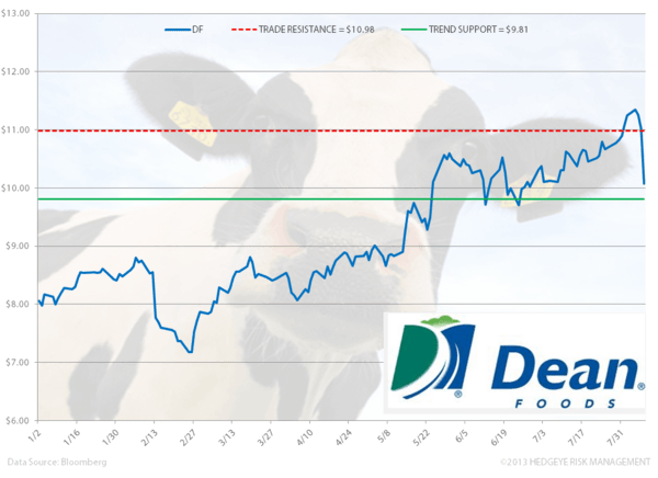 DF – Trading A Leg Down On Earnings Outlook - zz. df