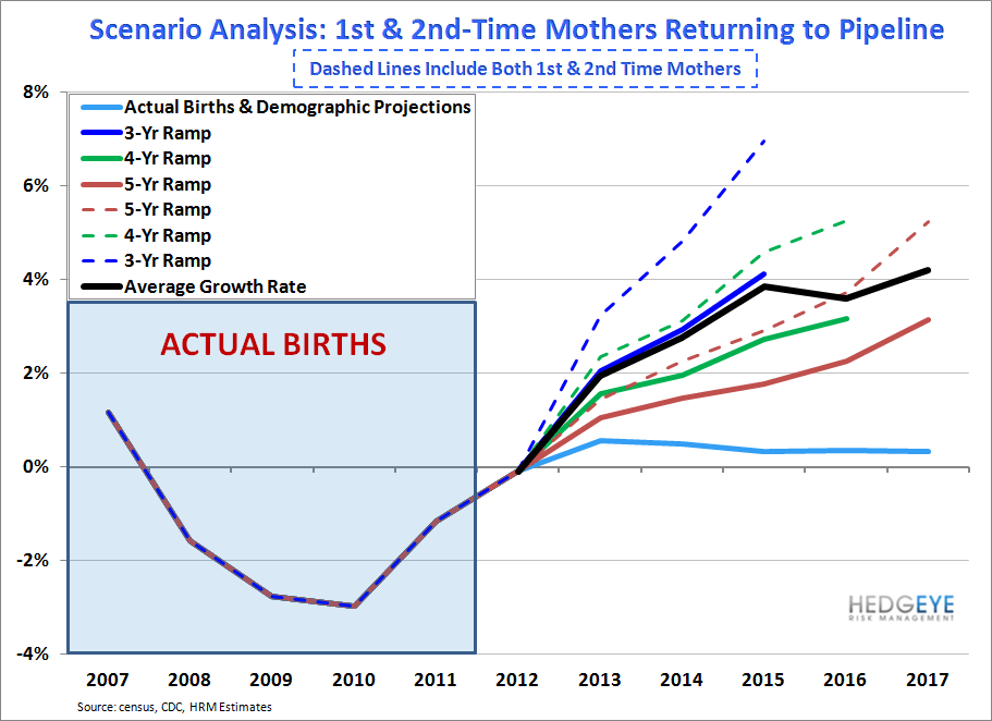 US Births: Recovery Intact - Births   Deferred opp growth