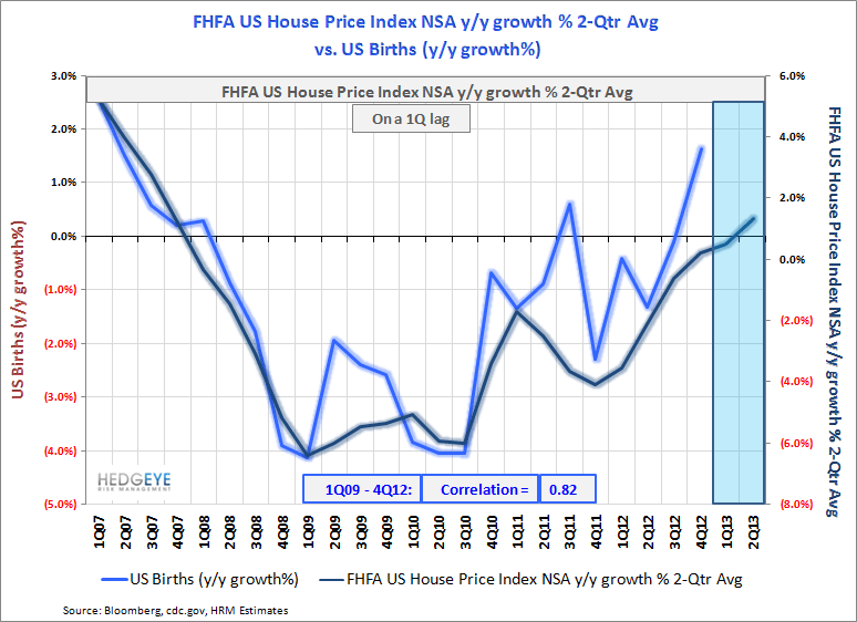 US Births: Recovery Intact - Births   vs. FHFA Home Price Index 2Q13