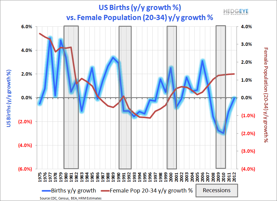 US Births: Recovery Intact - Births   vs. Female pop  1975