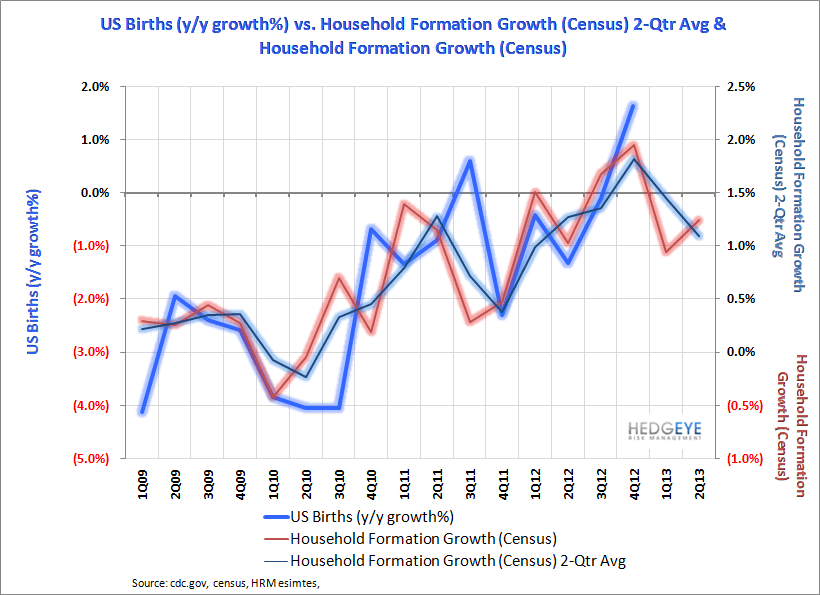 US Births: Recovery Intact - Births   vs. Household Formation 2Q13