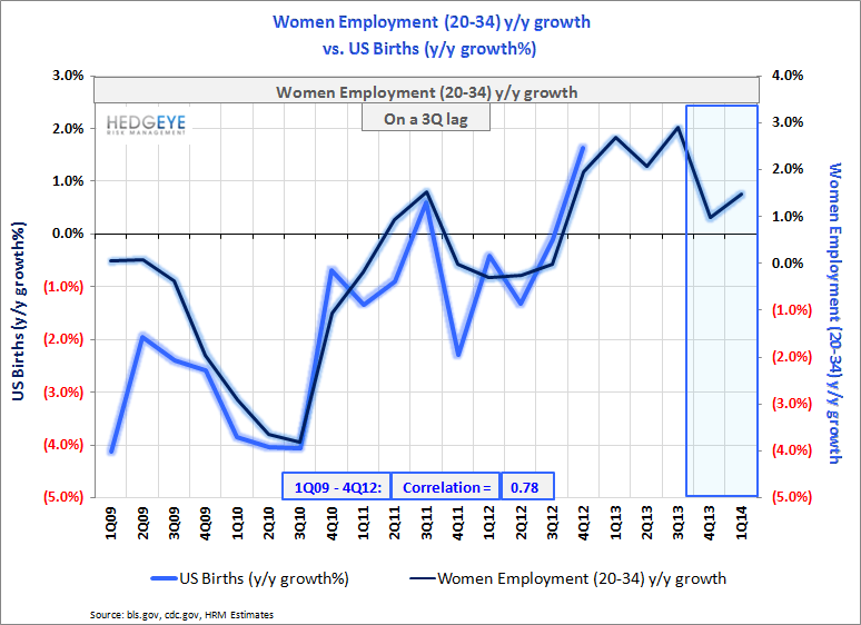 US Births: Recovery Intact - Births   vs. Women s Employment 2Q13