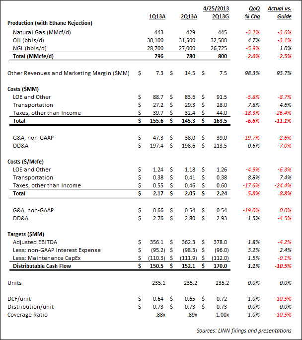 LINN Energy 2Q13 Review: Just Not Good - linn1