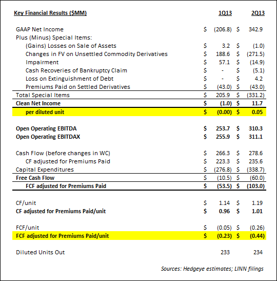 LINN Energy 2Q13 Review: Just Not Good - linn2