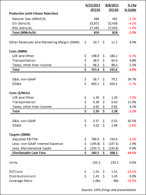 LINN Energy 2Q13 Review: Just Not Good - linn3