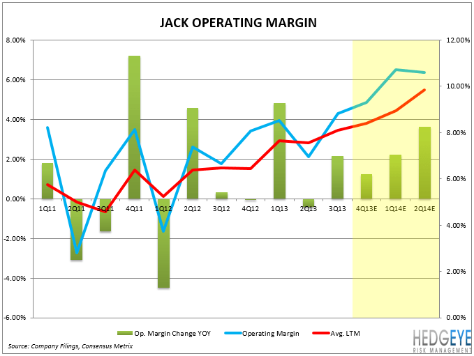 JACK: STRATEGIC INITIATIVES ON TRACK - JACK OP MARGIN