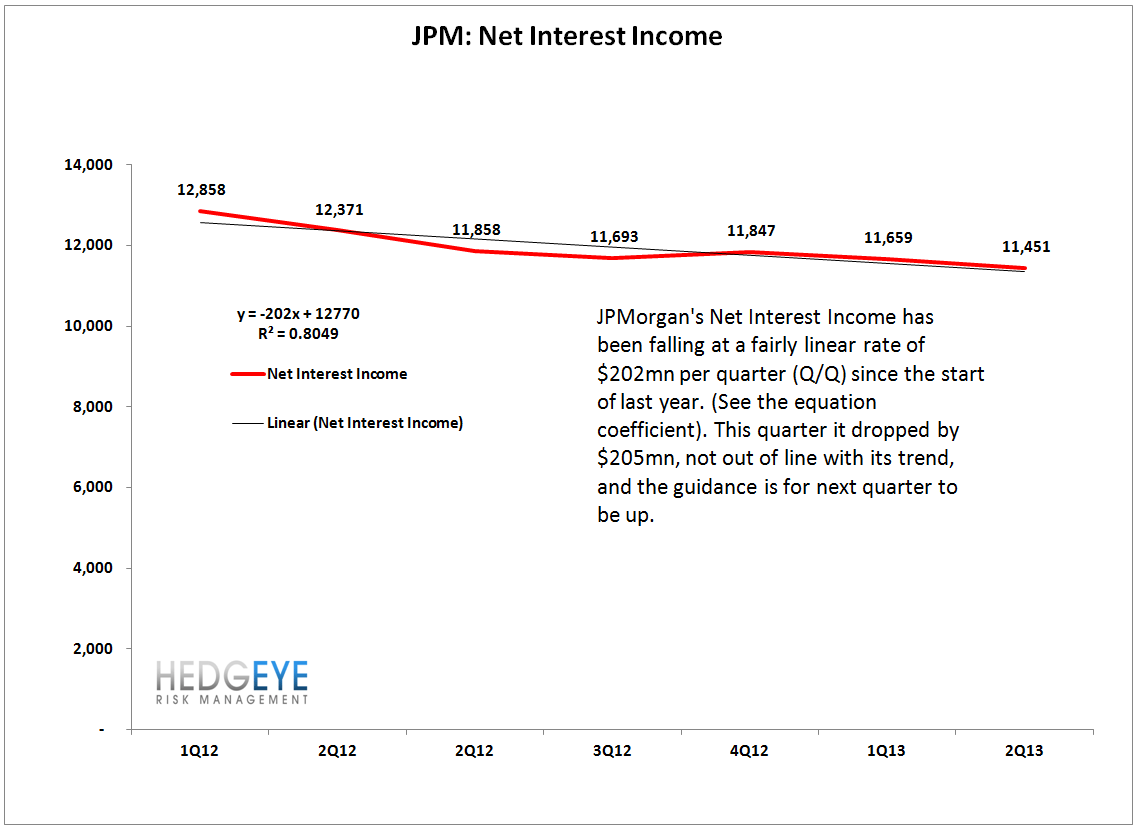 Insight: JPM 2Q EARNINGS - jpm 2