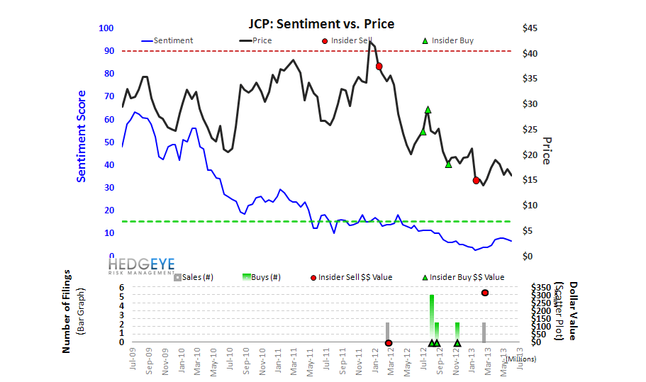 JCP: Does The Market Even Acknowledge A Bull Case? - jcpsentiment