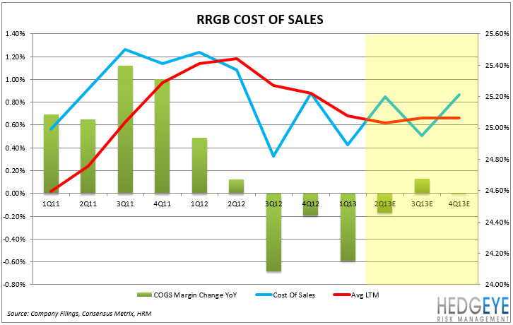 RRGB: Earnings Preview - FOOD COSTS