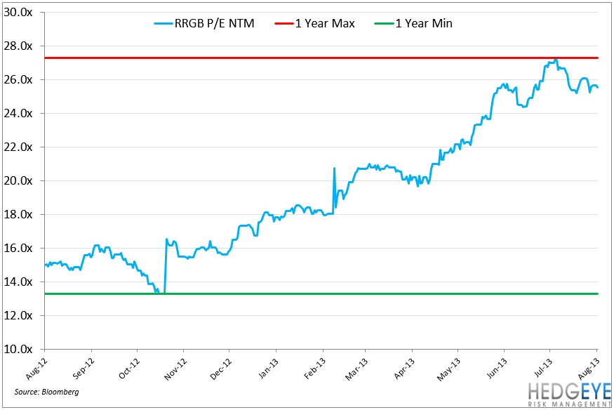 RRGB: Earnings Preview - PE USE