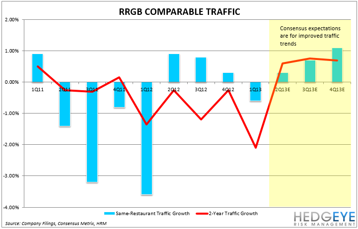 RRGB: Earnings Preview - RRGB COMP TRAFFFF
