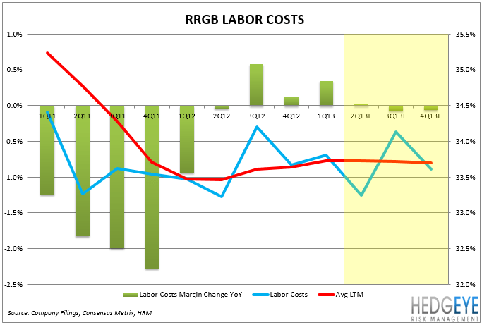RRGB: Earnings Preview - labor costs