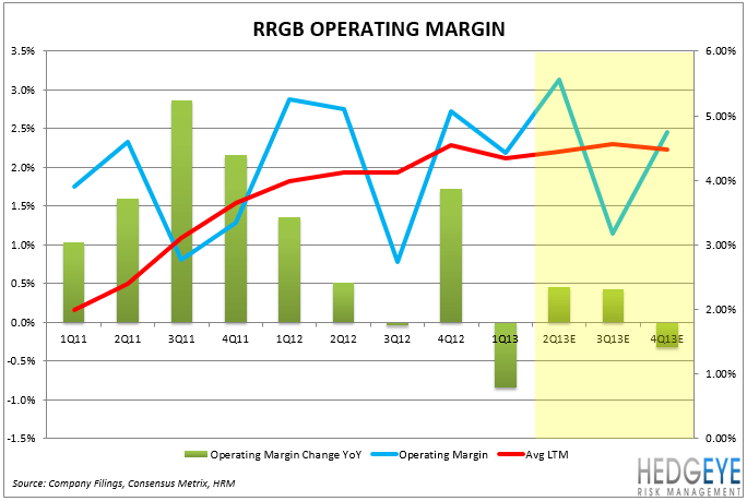 RRGB: Earnings Preview - operating margin