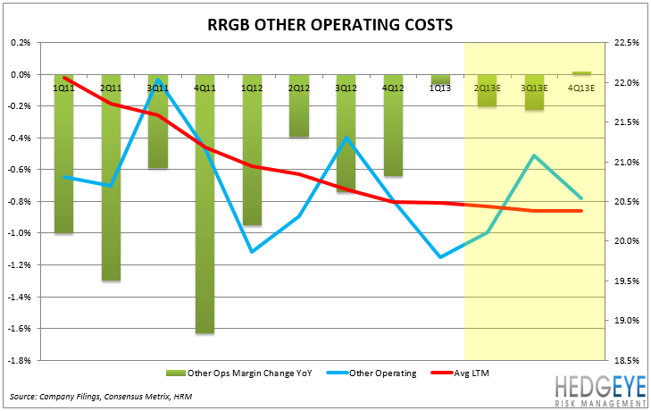 RRGB: Earnings Preview - other operatin costs