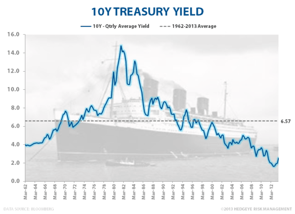 The Queen Mary of Macro Trends - 10Y Treasury