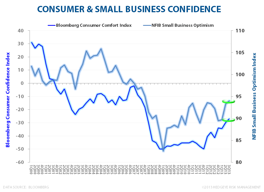 Retail Sales & Business Confidence: Solid Start to 3Q13  - NFIB Optimism