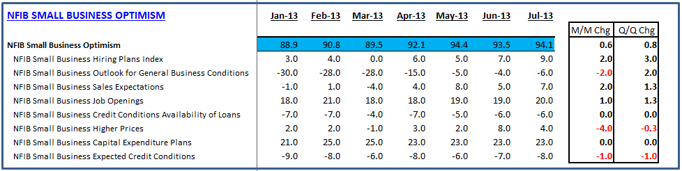 Retail Sales & Business Confidence: Solid Start to 3Q13  - NFIB Table