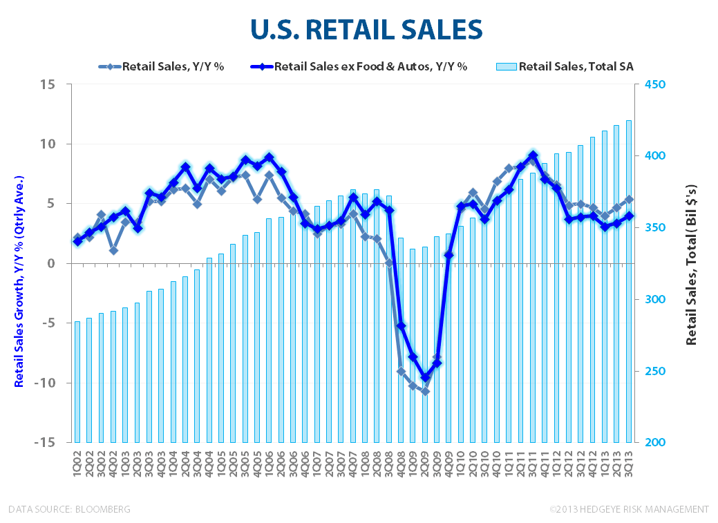 Retail Sales & Business Confidence: Solid Start to 3Q13  - Retail Sales