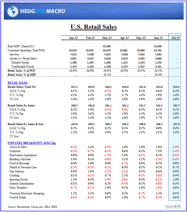 Retail Sales & Business Confidence: Solid Start to 3Q13  - Retail Sales Table July