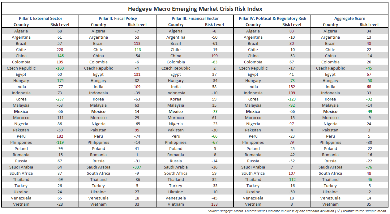 "BRAZIL AND MEXICO DEBATE THE ""FLOWS VS. FUNDAMENTAL"" ARGUMENT IN EMERGING MARKETS - Hedgeye Macro EM Crisis Risk Model Summary Table"