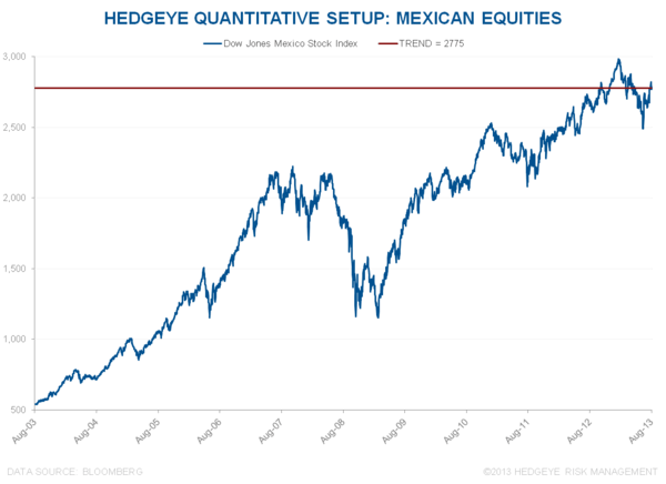 "BRAZIL AND MEXICO DEBATE THE ""FLOWS VS. FUNDAMENTAL"" ARGUMENT IN EMERGING MARKETS - MXDOW"