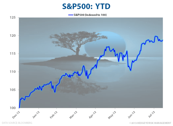 Bulls (Still) on Parade - SPX YTD