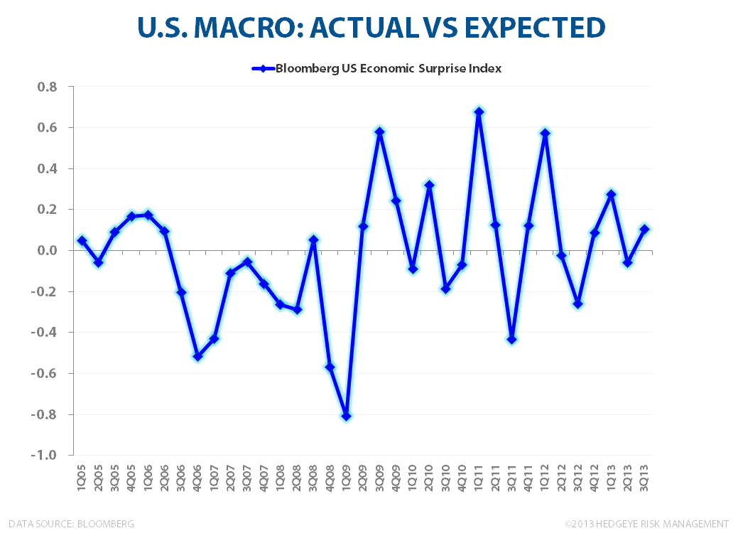Solid: U.S. Macro Growth Data - Economic Suprise Index