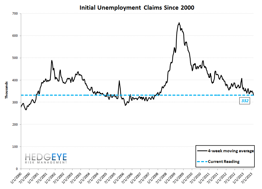 INITIAL CLAIMS: ANOTHER WEEK OF ACCELERATING IMPROVEMENT IN THE LABOR MKT - 10
