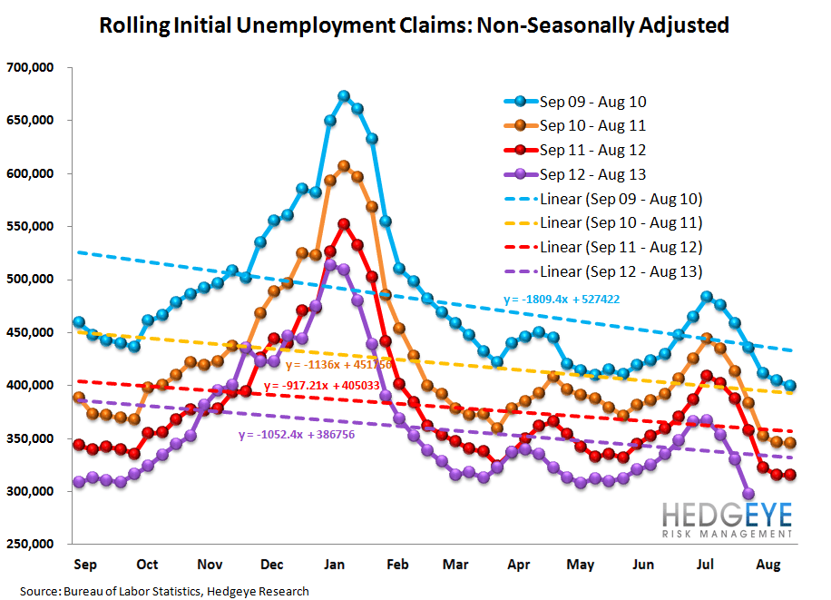 INITIAL CLAIMS: ANOTHER WEEK OF ACCELERATING IMPROVEMENT IN THE LABOR MKT - 12