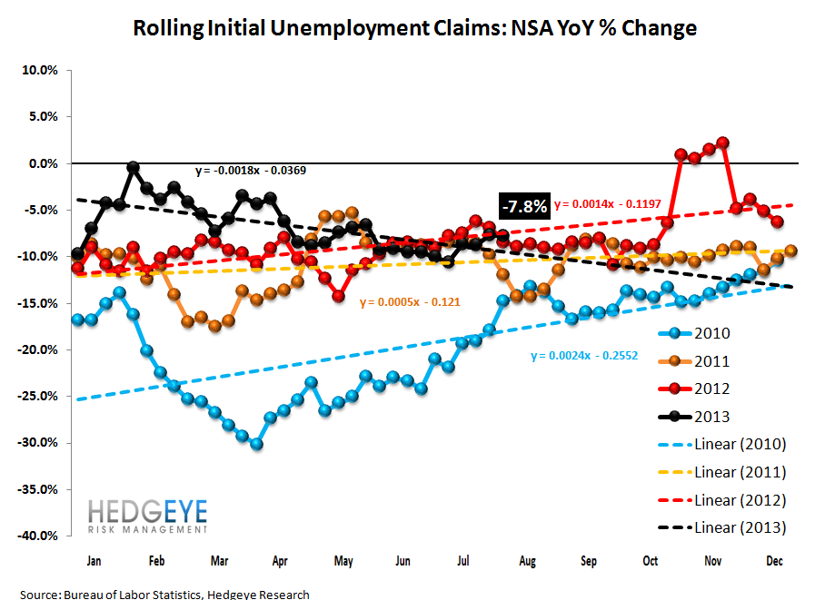 INITIAL CLAIMS: ANOTHER WEEK OF ACCELERATING IMPROVEMENT IN THE LABOR MKT - 2