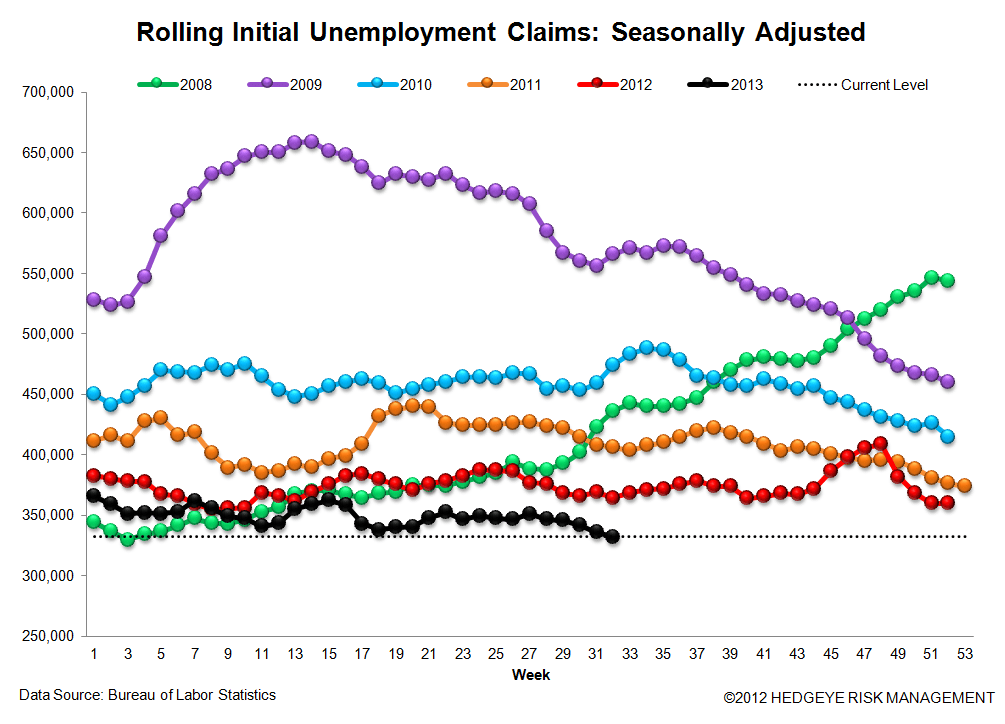INITIAL CLAIMS: ANOTHER WEEK OF ACCELERATING IMPROVEMENT IN THE LABOR MKT - 3
