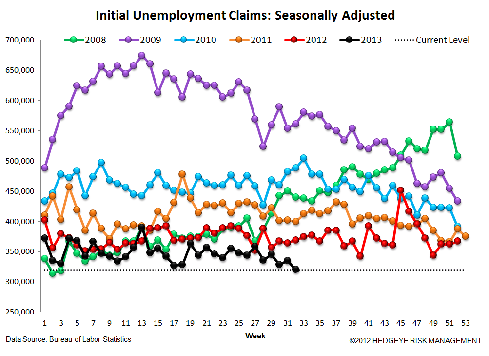 INITIAL CLAIMS: ANOTHER WEEK OF ACCELERATING IMPROVEMENT IN THE LABOR MKT - 4