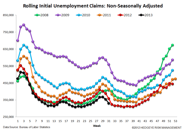 INITIAL CLAIMS: ANOTHER WEEK OF ACCELERATING IMPROVEMENT IN THE LABOR MKT - 6