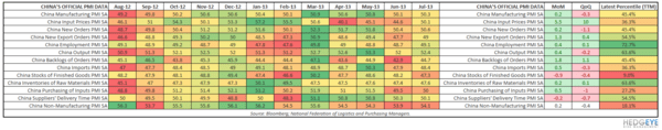 ANTI-DATA MINING IN CHINA: IS IT TIME TO RELOAD ON THE SHORT SIDE? - China PMI Table