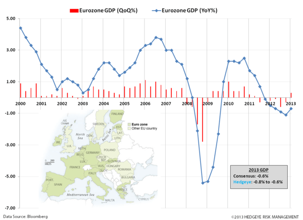 UK Bulls as Eurozone Inches Out of Recession  - z. eurozone gdp