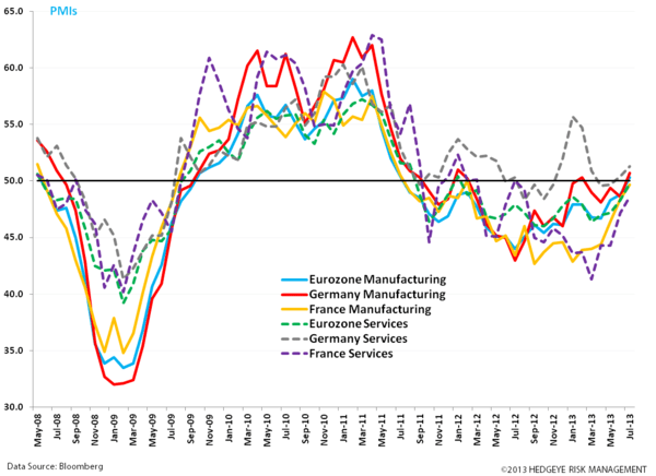 UK Bulls as Eurozone Inches Out of Recession  - z. pmis