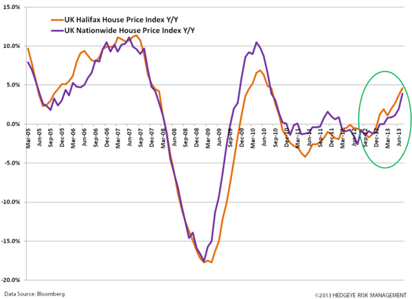 UK Bulls as Eurozone Inches Out of Recession  - z. uk house prices