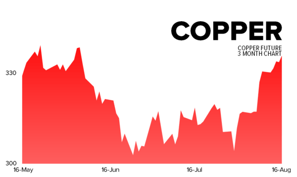 Hedgeye's Daily Trading Ranges - copper