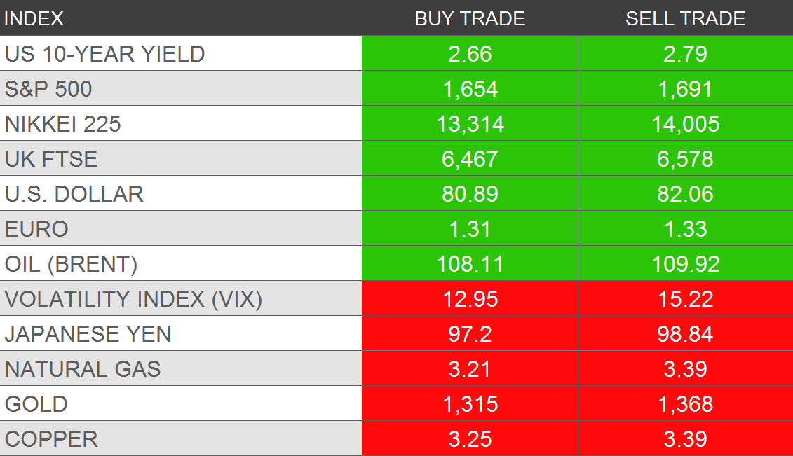 Hedgeye's Daily Trading Ranges - dtr