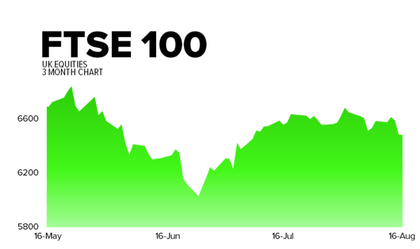 Hedgeye's Daily Trading Ranges - ftse
