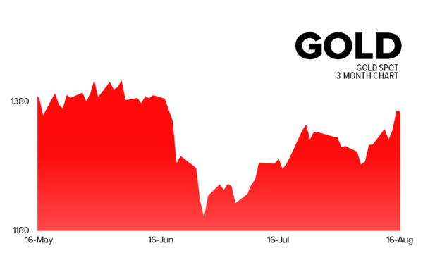 Hedgeye's Daily Trading Ranges - gold
