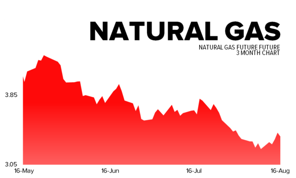 Hedgeye's Daily Trading Ranges - natgas
