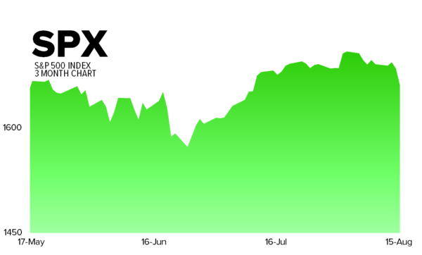 Hedgeye's Daily Trading Ranges - spx