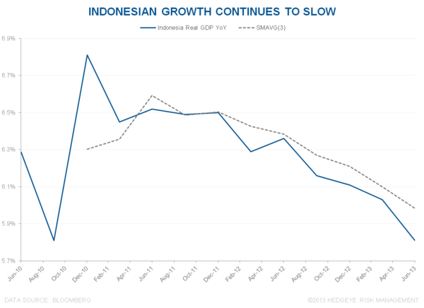INDONESIA'S GROWTH/INFLATION/POLICY NIGHTMARE - 1