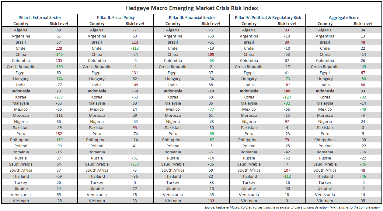 INDONESIA'S GROWTH/INFLATION/POLICY NIGHTMARE - Hedgeye Macro EM Crisis Risk Model Summary Table