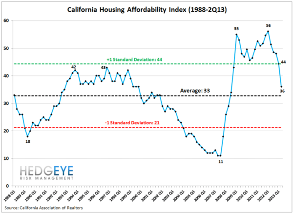 CA HOUSING MARKET: GOOD VIBRATIONS?  - josh1
