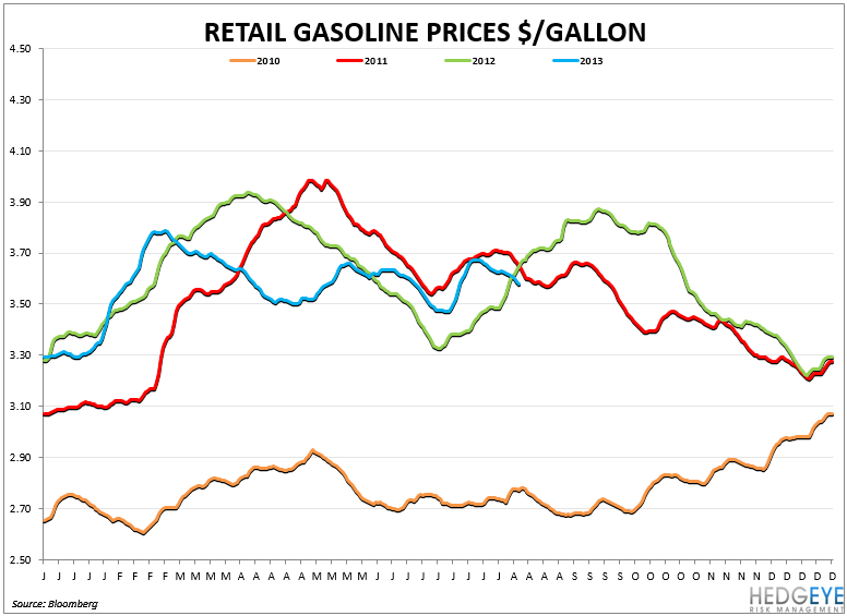 CASUAL DINING: IN A HOLE - GASOLINE PRICES